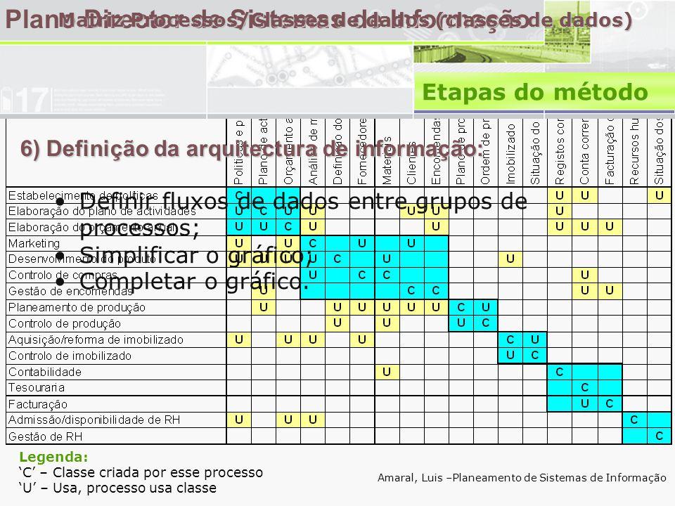 6) Definição da arquitectura de informação: Plano Director de Sistemas de Informação •Definir fluxos de dados entre grupos de processos; •Simplificar o gráfico; •Completar o gráfico.
