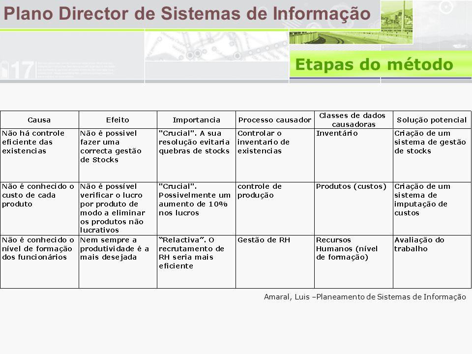 Plano Director de Sistemas de Informação Amaral, Luis –Planeamento de Sistemas de Informação Etapas do método