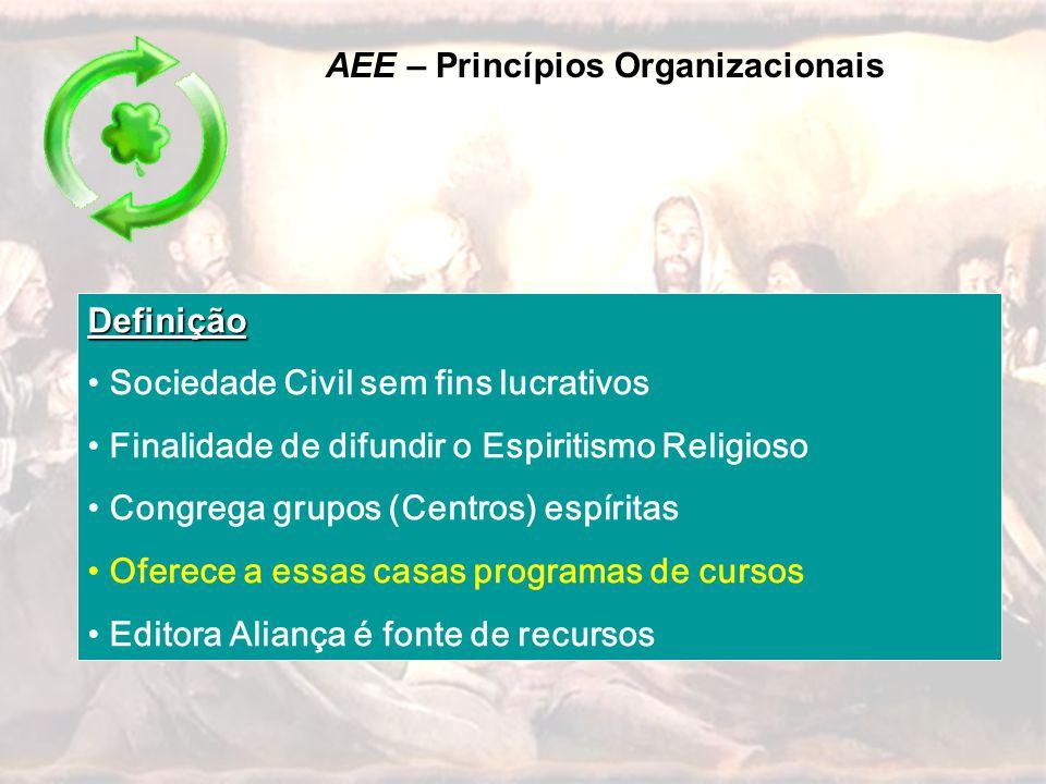 Definição • Sociedade Civil sem fins lucrativos • Finalidade de difundir o Espiritismo Religioso • Congrega grupos (Centros) espíritas • Oferece a ess