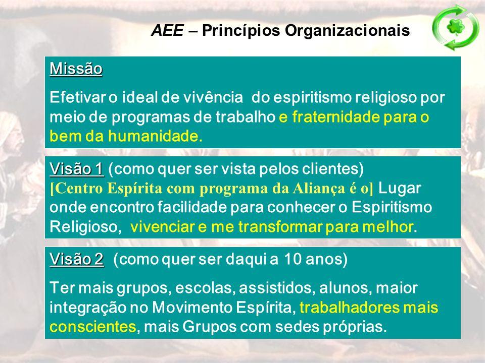 Missão Efetivar o ideal de vivência do espiritismo religioso por meio de programas de trabalho e fraternidade para o bem da humanidade. AEE – Princípi