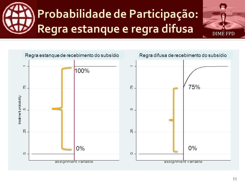 Probabilidade de Participação: Regra estanque e regra difusa 100% 0% 75% 0% 11 Regra estanque de recebimento do subsídio Regra difusa de recebimento do subsídio