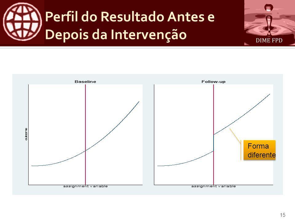Perfil do Resultado Antes e Depois da Intervenção Forma diferente 15