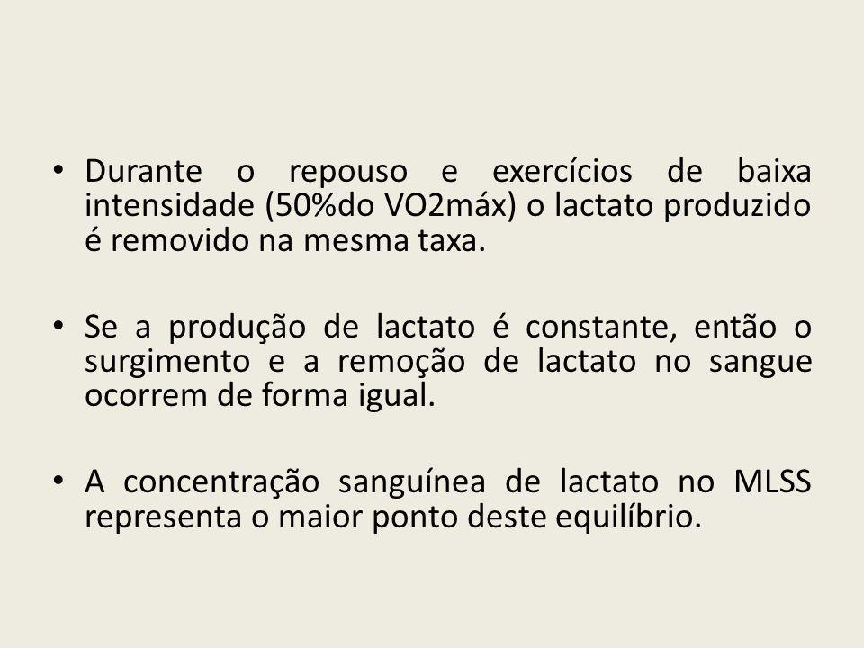 • Durante o repouso e exercícios de baixa intensidade (50%do VO2máx) o lactato produzido é removido na mesma taxa. • Se a produção de lactato é consta