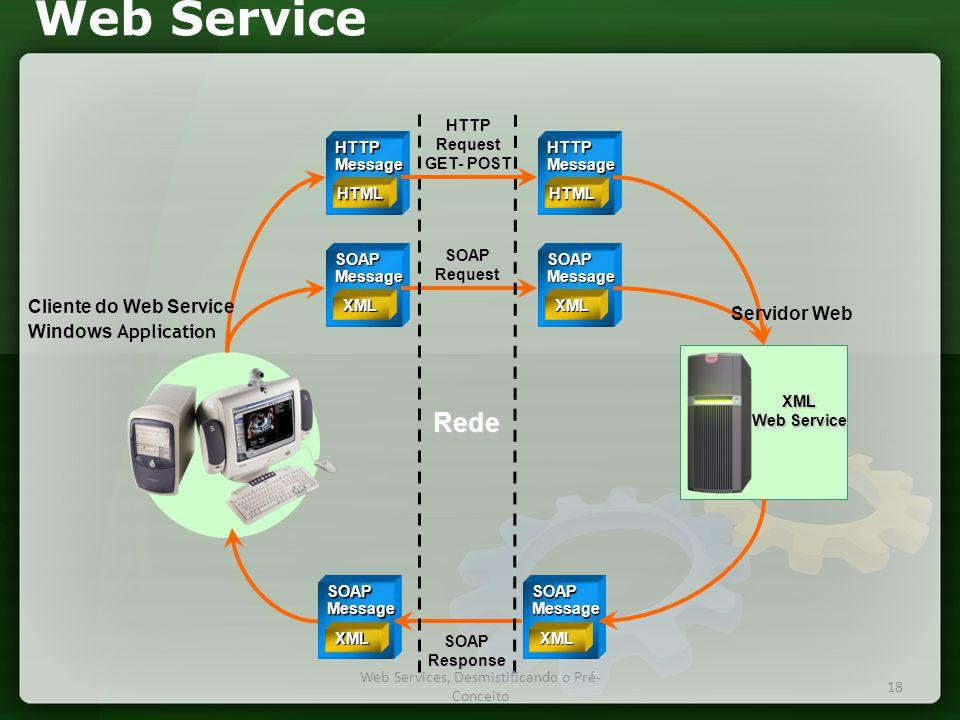 Web Service SOAPMessage XML SOAPMessage XML SOAPMessage XML SOAPMessage XML XML SOAPResponse SOAPRequest Rede HTTPMessage HTML HTTPMessage HTML HTTPRequest GET- POST Servidor Web Cliente do Web Service Windows Application 18 Web Services, Desmistificando o Pré- Conceito