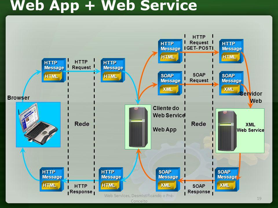 Web App + Web Service Cliente do Web Service Web App HTTPMessage HTML HTTPMessage HTML SOAPMessage XML SOAPMessage XML SOAPMessage XML SOAPMessage XML XML Web Service HTTPResponse HTTPRequest SOAPResponse SOAPRequest Rede Rede HTTPMessage HTML HTTPMessage HTML HTTPRequest GET- POST HTTPMessage HTML HTTPMessage HTML Servidor Web Browser 19 Web Services, Desmistificando o Pré- Conceito