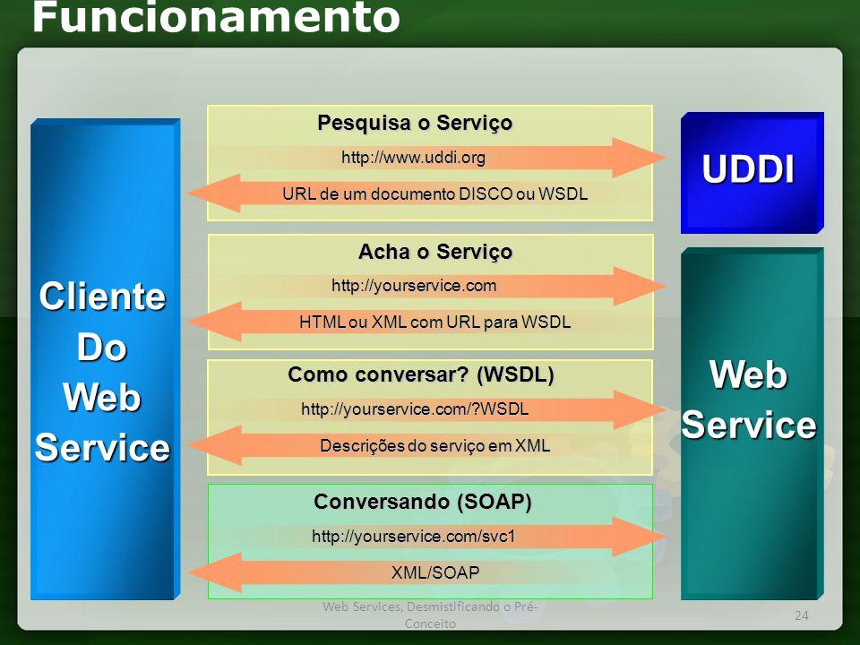 Funcionamento Acha o Serviço Conversando (SOAP) Como conversar.