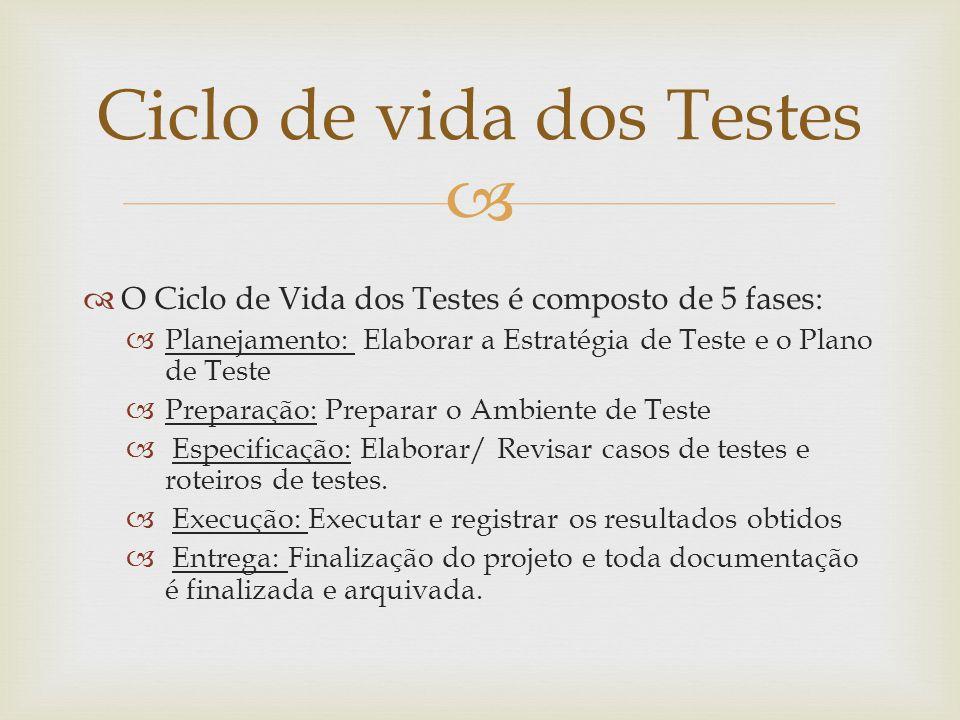   O Ciclo de Vida dos Testes é composto de 5 fases:  Planejamento: Elaborar a Estratégia de Teste e o Plano de Teste  Preparação: Preparar o Ambie