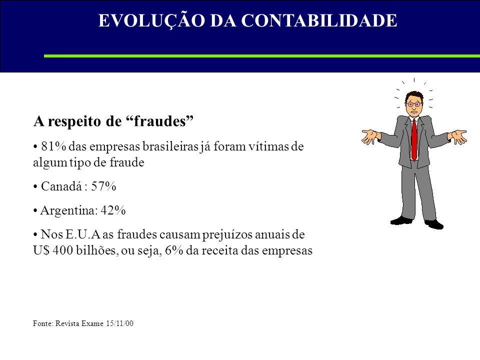 """A respeito de """"fraudes"""" • 81% das empresas brasileiras já foram vítimas de algum tipo de fraude • Canadá : 57% • Argentina: 42% • Nos E.U.A as fraudes"""