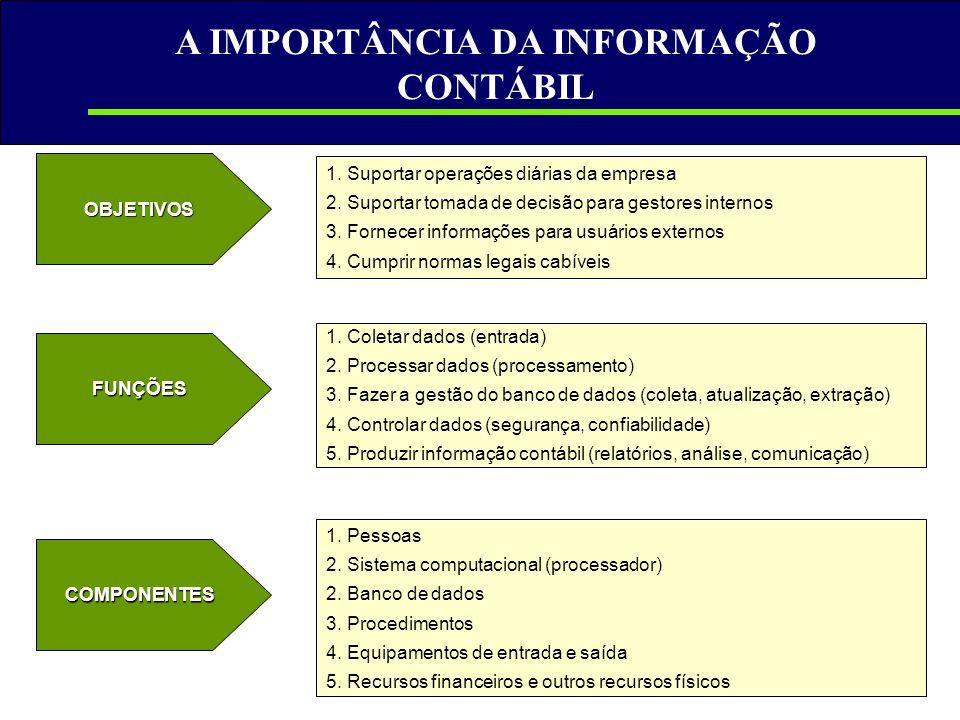 A IMPORTÂNCIA DA INFORMAÇÃO CONTÁBIL OBJETIVOS FUNÇÕES COMPONENTES 1. Suportar operações diárias da empresa 2. Suportar tomada de decisão para gestore