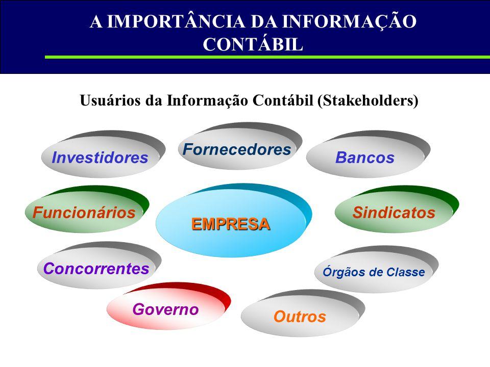 A IMPORTÂNCIA DA INFORMAÇÃO CONTÁBIL EMPRESA Investidores Fornecedores Bancos Governo SindicatosFuncionários Órgãos de Classe Concorrentes Outros Usuá