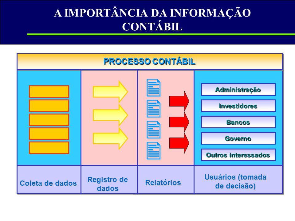 A IMPORTÂNCIA DA INFORMAÇÃO CONTÁBIL     Administração Investidores Bancos Governo Outros interessados PROCESSO CONTÁBIL Coleta de dados Registro
