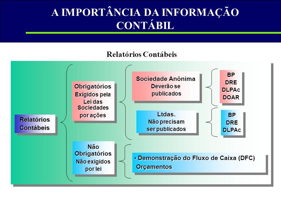 A IMPORTÂNCIA DA INFORMAÇÃO CONTÁBIL Relatórios Contábeis RelatóriosContábeisRelatóriosContábeis Obrigatórios Exigidos pela Lei das Sociedades por açõ