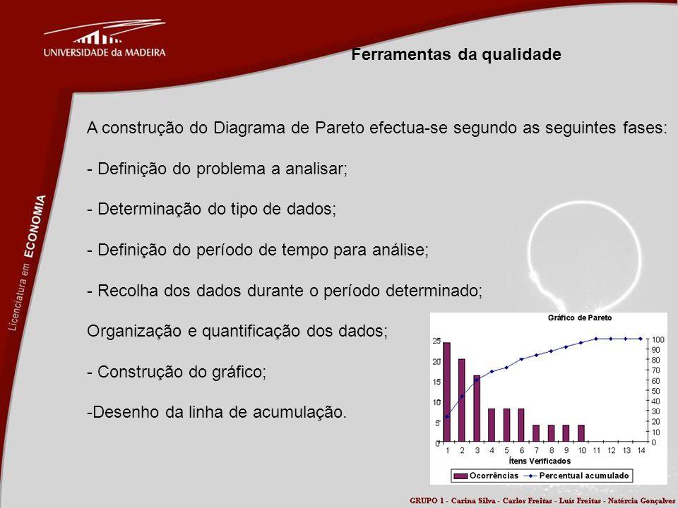 Ferramentas da qualidade A construção do Diagrama de Pareto efectua-se segundo as seguintes fases: - Definição do problema a analisar; - Determinação