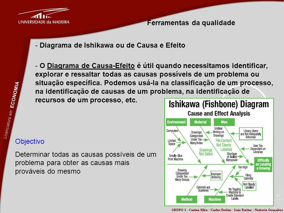 Ferramentas da qualidade - Diagrama de Ishikawa ou de Causa e Efeito - O Diagrama de Causa-Efeito é útil quando necessitamos identificar, explorar e r