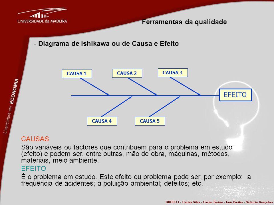 Ferramentas da qualidade - Diagrama de Ishikawa ou de Causa e Efeito EFEITO CAUSA 1 CAUSA 2 CAUSA 3 CAUSA 4CAUSA 5 CAUSAS São variáveis ou factores qu
