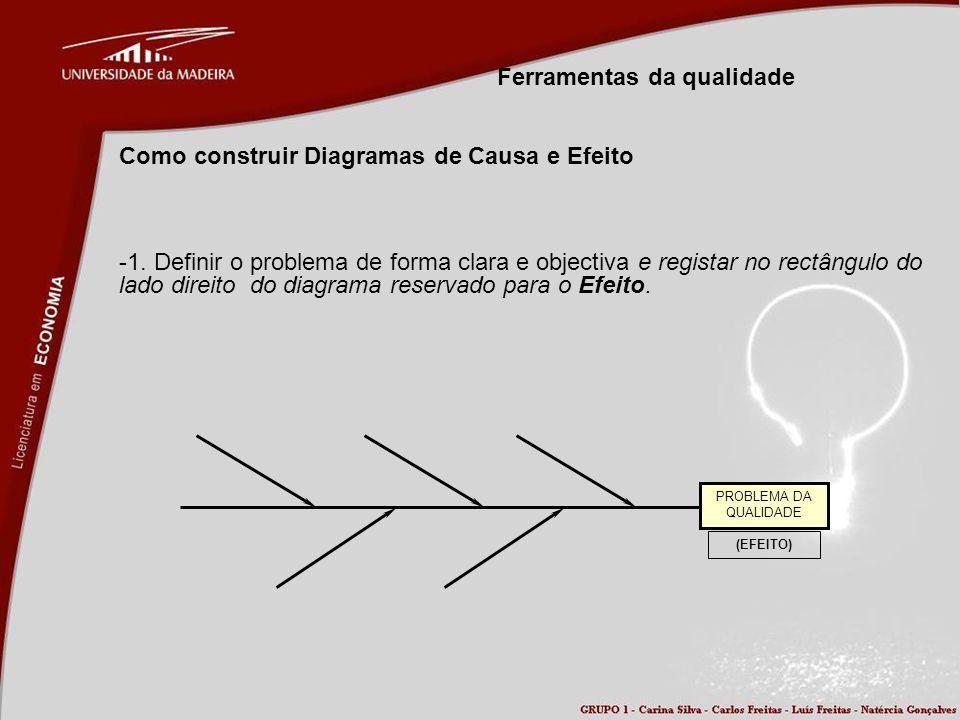 Ferramentas da qualidade Como construir Diagramas de Causa e Efeito -1. Definir o problema de forma clara e objectiva e registar no rectângulo do lado
