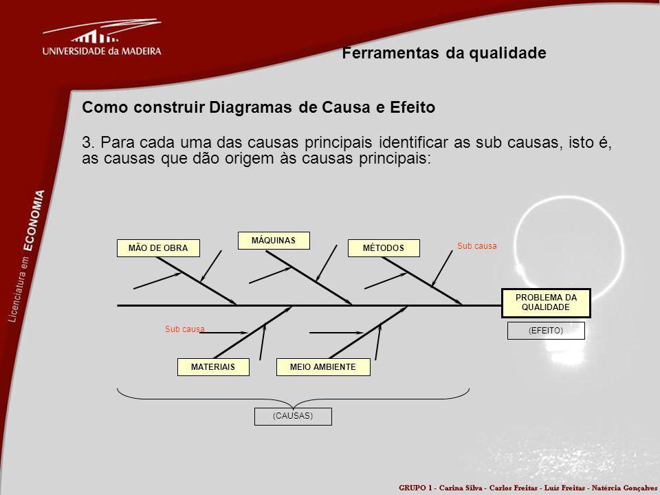 Ferramentas da qualidade Como construir Diagramas de Causa e Efeito 3. Para cada uma das causas principais identificar as sub causas, isto é, as causa