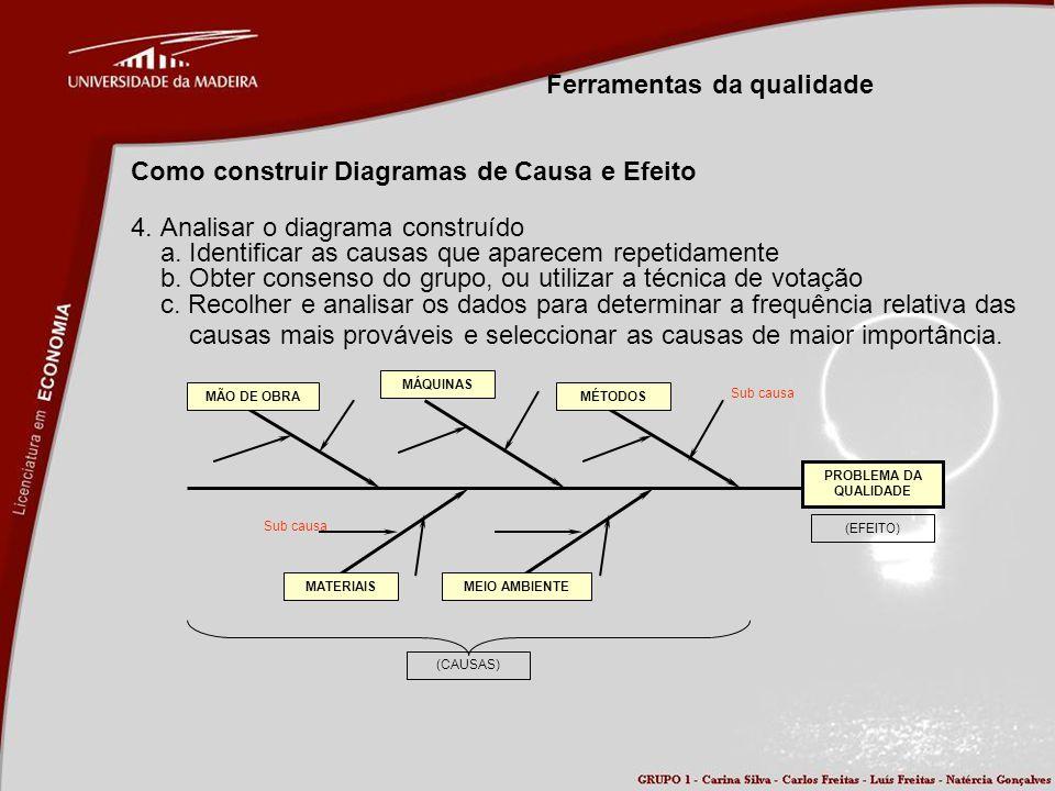 Ferramentas da qualidade Como construir Diagramas de Causa e Efeito 4. Analisar o diagrama construído a. Identificar as causas que aparecem repetidame