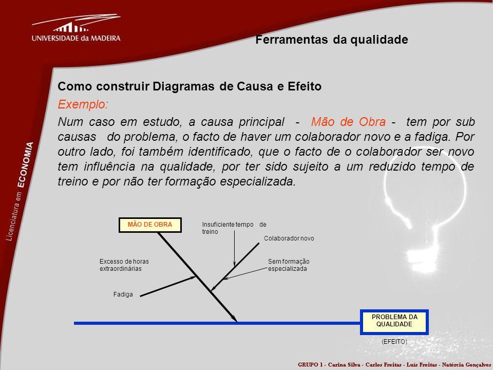 Ferramentas da qualidade Como construir Diagramas de Causa e Efeito Exemplo: Num caso em estudo, a causa principal - Mão de Obra - tem por sub causas