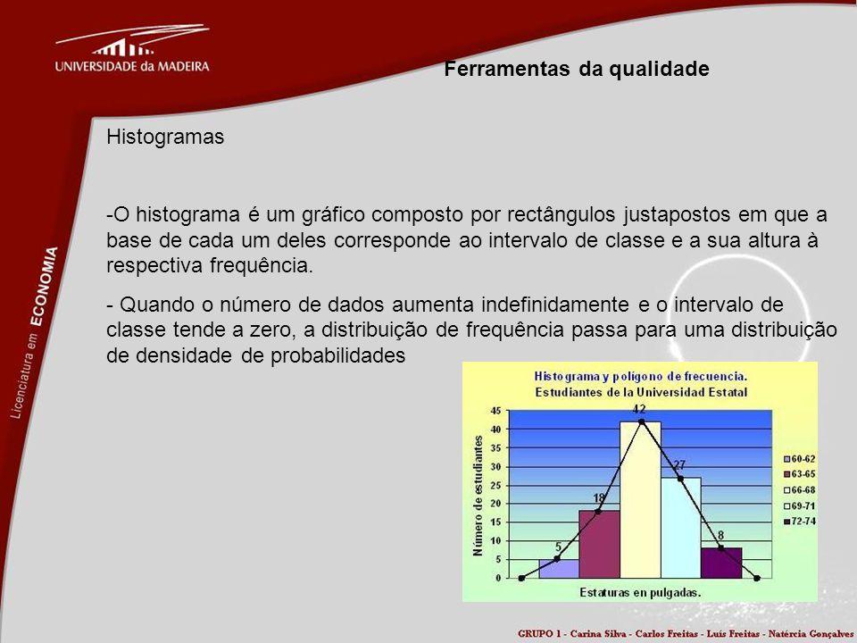 Ferramentas da qualidade Histogramas -O histograma é um gráfico composto por rectângulos justapostos em que a base de cada um deles corresponde ao int