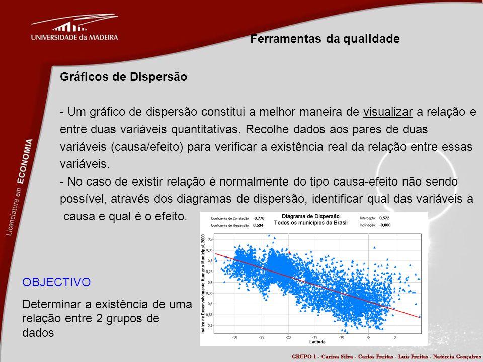 Ferramentas da qualidade Gráficos de Dispersão - Um gráfico de dispersão constitui a melhor maneira de visualizar a relação e entre duas variáveis qua