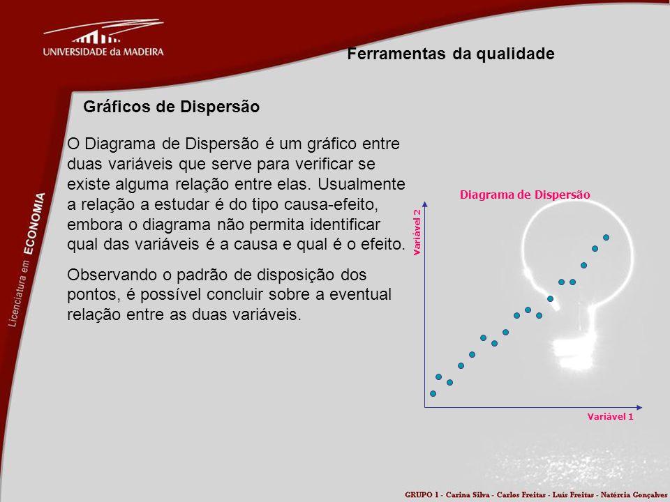 Ferramentas da qualidade Gráficos de Dispersão O Diagrama de Dispersão é um gráfico entre duas variáveis que serve para verificar se existe alguma rel