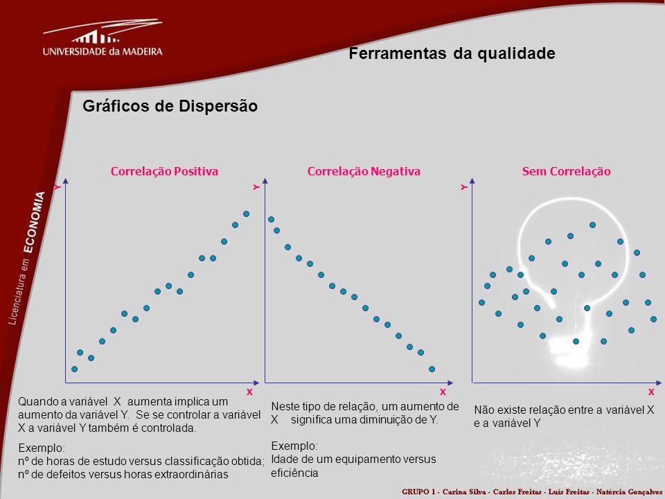 Ferramentas da qualidade Gráficos de Dispersão X Y Correlação Positiva X Y Correlação Negativa X Y Sem Correlação Quando a variável X aumenta implica