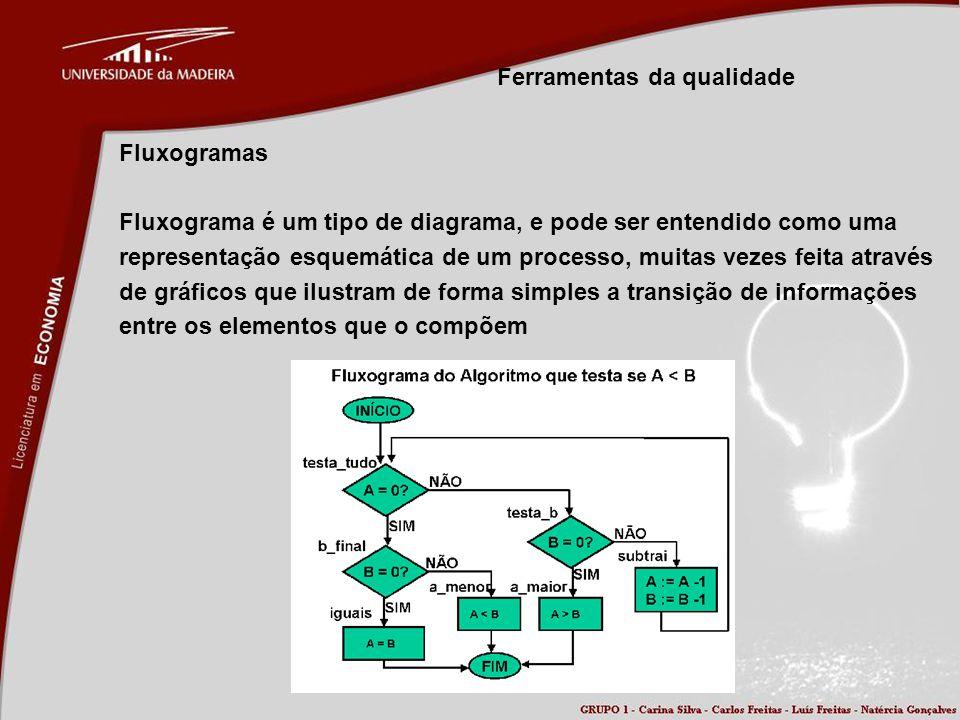 Ferramentas da qualidade Fluxogramas Fluxograma é um tipo de diagrama, e pode ser entendido como uma representação esquemática de um processo, muitas