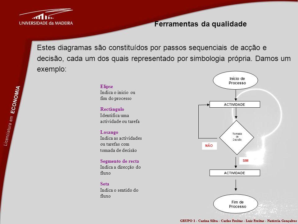 Ferramentas da qualidade Estes diagramas são constituídos por passos sequenciais de acção e decisão, cada um dos quais representado por simbologia pró