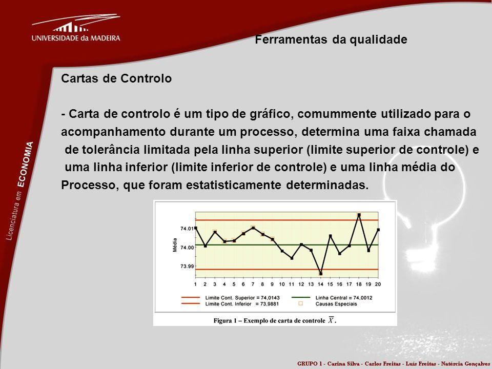 Ferramentas da qualidade Cartas de Controlo - Carta de controlo é um tipo de gráfico, comummente utilizado para o acompanhamento durante um processo,