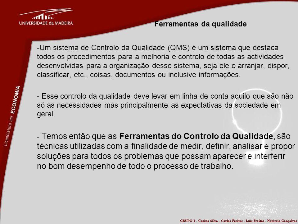 Ferramentas da qualidade -Um sistema de Controlo da Qualidade (QMS) é um sistema que destaca todos os procedimentos para a melhoria e controlo de toda
