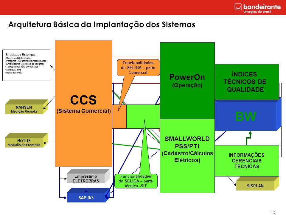 4 Arquitetura Básica do Sistema 1 PTI/PSS 23  A interface Smallworld-PTI (Power Technologies Inc.) permite integrar as informações do Smallworld às capacidades de análise de sistemas de potência do conjunto de bibliotecas de software do PSS/Engines (Power System Simulator Engines).