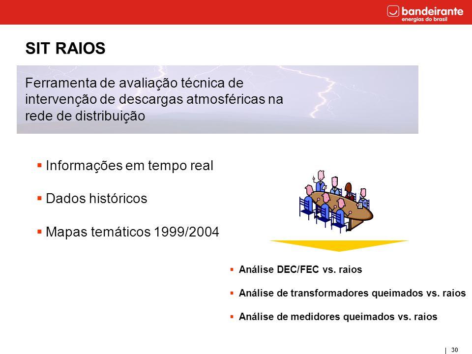 30 SIT RAIOS Ferramenta de avaliação técnica de intervenção de descargas atmosféricas na rede de distribuição  Informações em tempo real  Dados hist