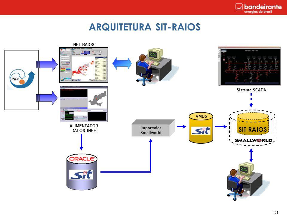 31 SIT RAIOS Sistema SCADA ALIMENTADOR DADOS INPE VMDS ARQUITETURA SIT-RAIOS Importador Smallworld SIT NET RAIOS