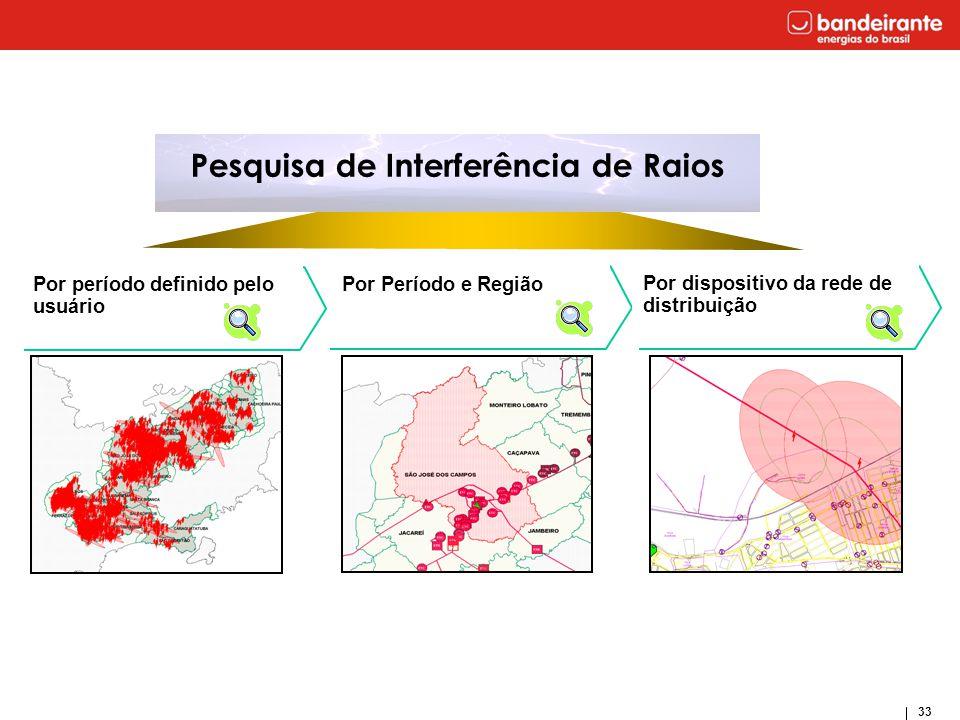33 Pesquisa de Interferência de Raios Por período definido pelo usuário Por Período e Região Por dispositivo da rede de distribuição