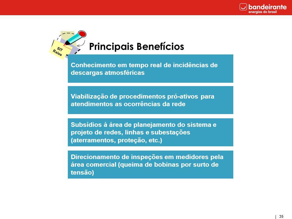35 Principais Benefícios Viabilização de procedimentos pró-ativos para atendimentos as ocorrências da rede Subsídios à área de planejamento do sistema