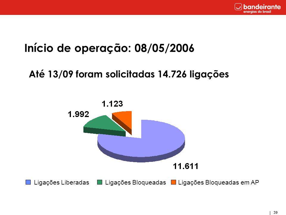 39 Início de operação: 08/05/2006 Até 13/09 foram solicitadas 14.726 ligações Ligações Liberadas Ligações Bloqueadas Ligações Bloqueadas em AP