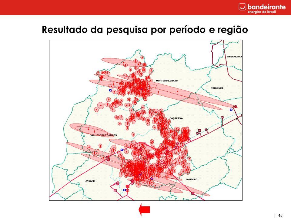 45 Resultado da pesquisa por período e região