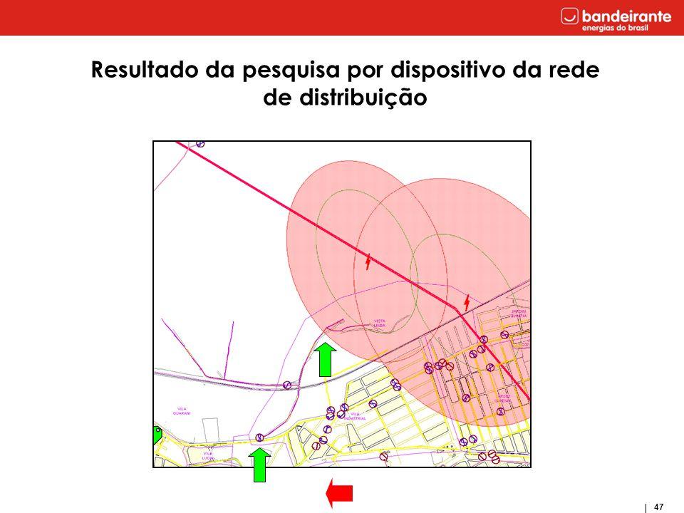 47 Resultado da pesquisa por dispositivo da rede de distribuição