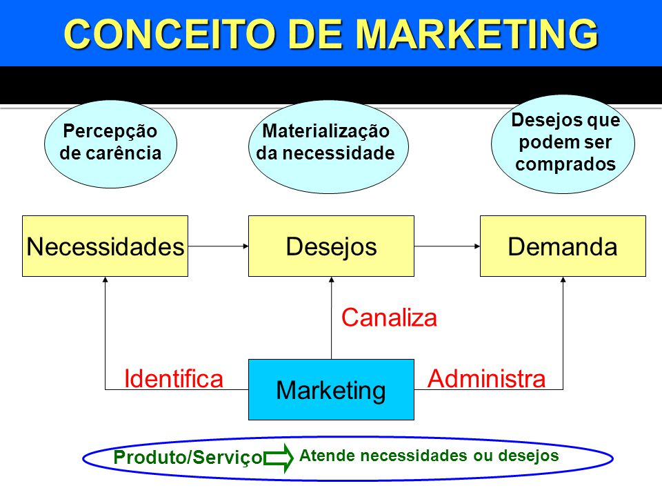 Necessidades Desejos Demanda Marketing IdentificaAdministra Canaliza CONCEITO DE MARKETING Percepção de carência Desejos que podem ser comprados Mater