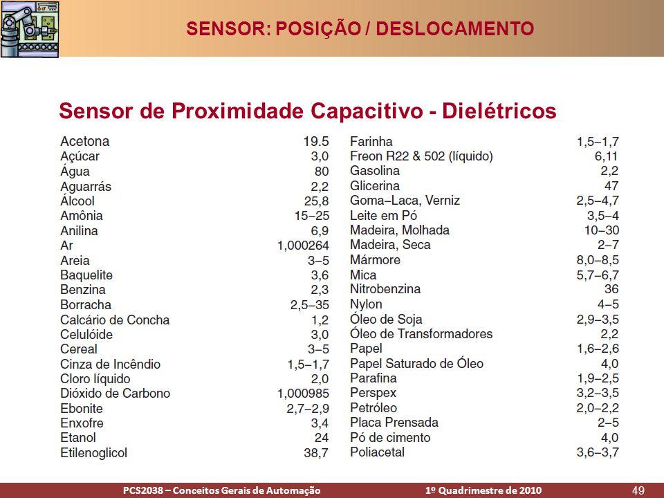 PCS2938 – Conceitos Gerais de Automação 1º Quadrimestre de 2009PCS2038 – Conceitos Gerais de Automação 1º Quadrimestre de 2010 49 Sensor de Proximidade Capacitivo - Dielétricos SENSOR: POSIÇÃO / DESLOCAMENTO