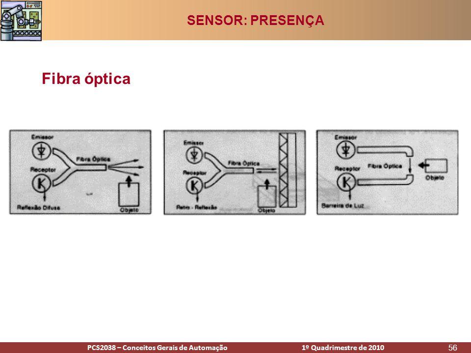 PCS2938 – Conceitos Gerais de Automação 1º Quadrimestre de 2009PCS2038 – Conceitos Gerais de Automação 1º Quadrimestre de 2010 56 Fibra óptica SENSOR: PRESENÇA