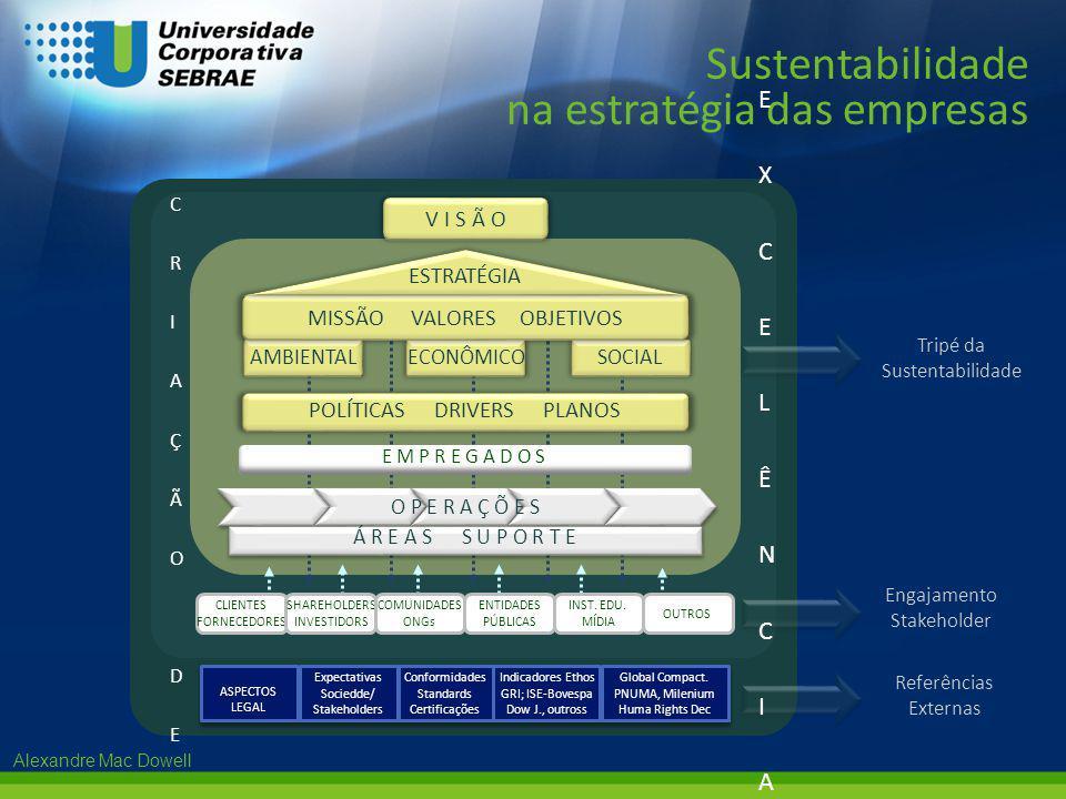 Alexandre Mac Dowell Tripé da Sustentabilidade Engajamento Stakeholder Referências Externas Sustentabilidade na estratégia das empresas