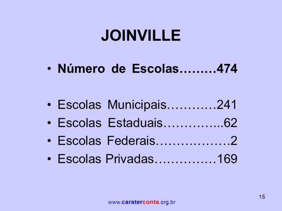 JOINVILLE •Número de Escolas………474 •Escolas Municipais…………241 •Escolas Estaduais…………...62 •Escolas Federais………………2 •Escolas Privadas……………169 15 www. c