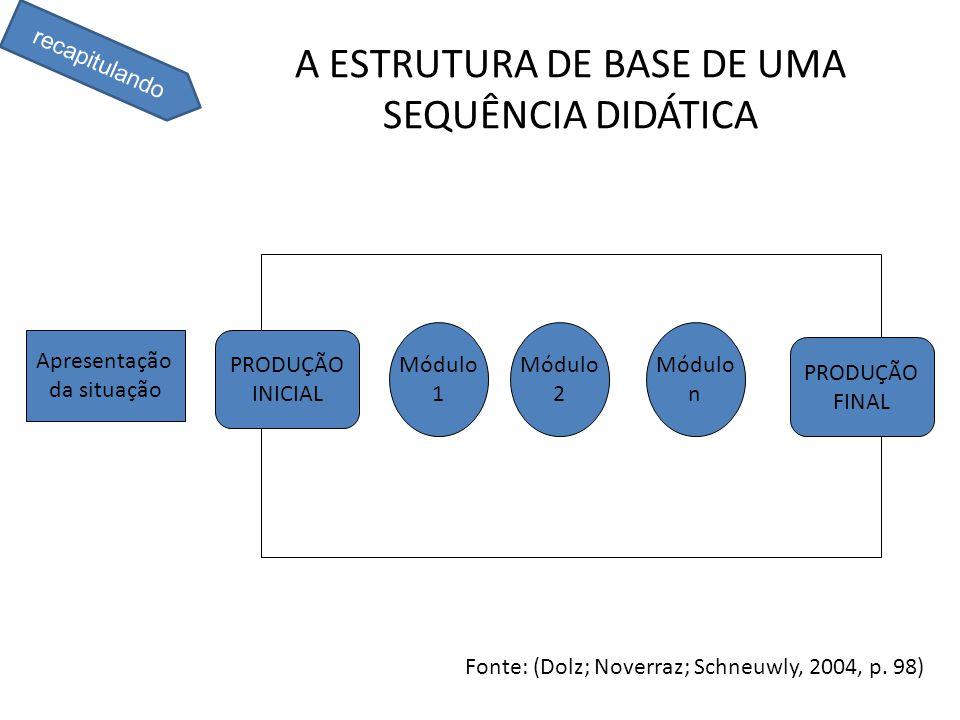 A ESTRUTURA DE BASE DE UMA SEQUÊNCIA DIDÁTICA Apresentação da situação PRODUÇÃO INICIAL Módulo 1 Módulo 2 Módulo n PRODUÇÃO FINAL Fonte: (Dolz; Noverr