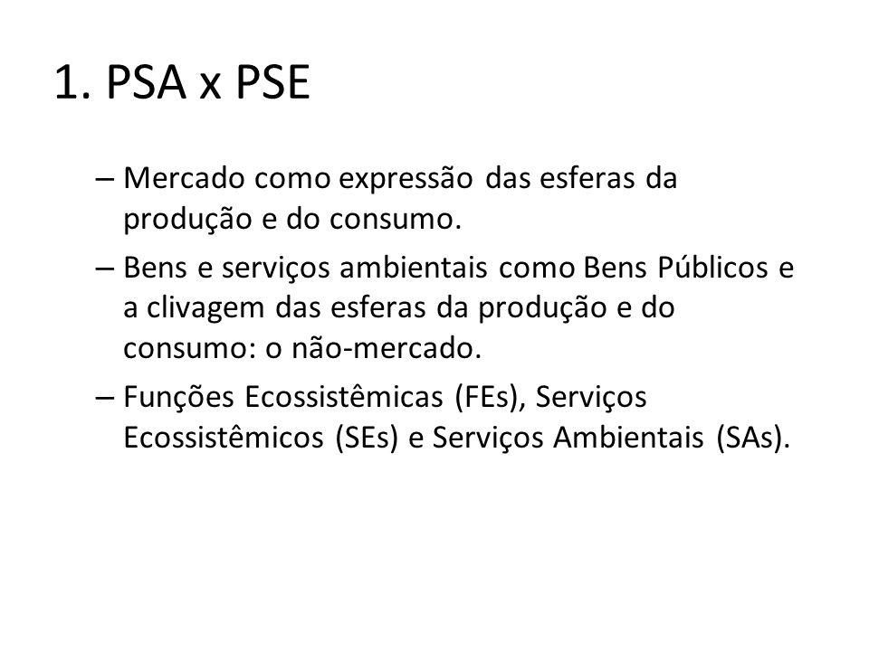 1. PSA x PSE – Mercado como expressão das esferas da produção e do consumo. – Bens e serviços ambientais como Bens Públicos e a clivagem das esferas d