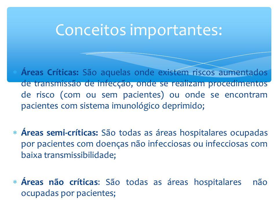  Áreas Críticas: Centro Cirúrgico (CC), Centro Obstétrico (CO), Unidade de Terapia Intensiva (UTI), Unidade de Diálise, Laboratório de Análises Clínicas, Banco de Sangue, Setor de Hemodinâmica, Unidade de Transplante, Unidade de Queimados, Unidades de Isolamento, Berçário de Alto Risco, Central de Material e Esterilização (CME), Lactário, Serviço de Nutrição e Dietética (SND), Farmácia e Área suja da Lavanderia.;  Áreas semi-críticas: enfermarias e apartamentos, ambulatórios, banheiros, posto de enfermagem, elevador e corredores.