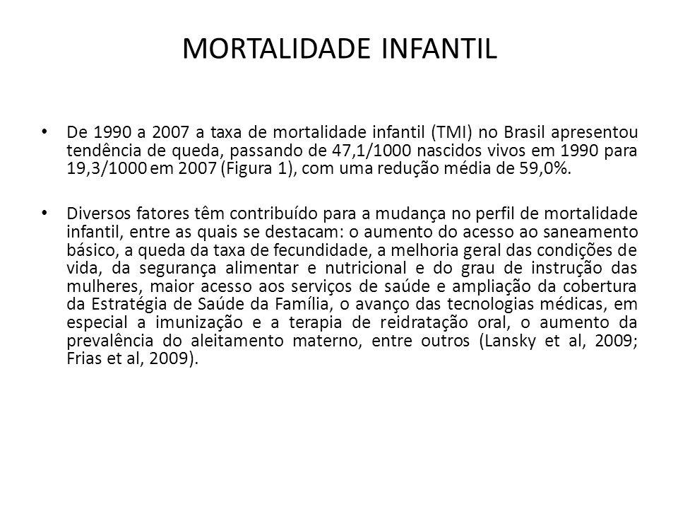 MORTALIDADE INFANTIL • De 1990 a 2007 a taxa de mortalidade infantil (TMI) no Brasil apresentou tendência de queda, passando de 47,1/1000 nascidos viv