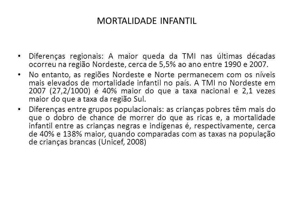 MORTALIDADE INFANTIL • Diferenças regionais: A maior queda da TMI nas últimas décadas ocorreu na região Nordeste, cerca de 5,5% ao ano entre 1990 e 20