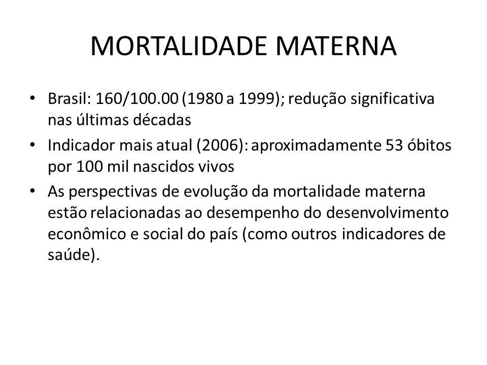 MORTALIDADE MATERNA • Brasil: 160/100.00 (1980 a 1999); redução significativa nas últimas décadas • Indicador mais atual (2006): aproximadamente 53 ób